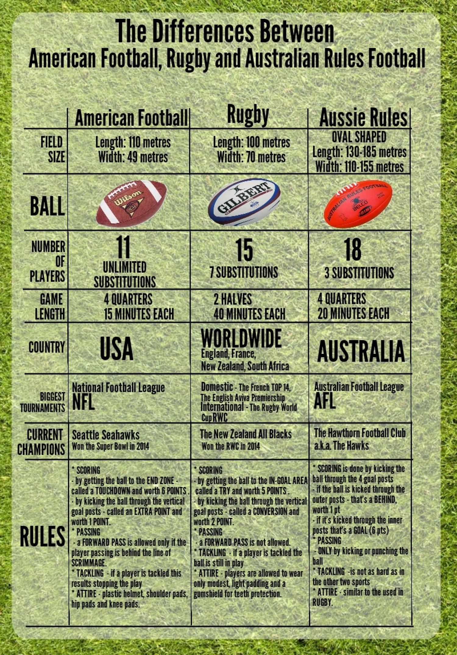 Nfl Football Field Diagram Template American