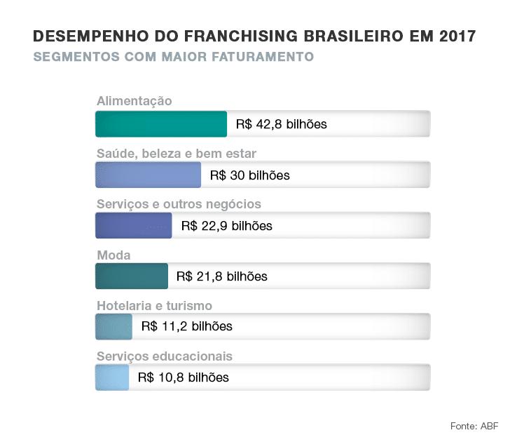 gráfico desempenho do franchising