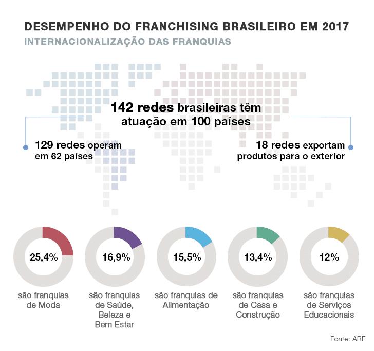 franquias baratas de roupas - gráfico internacionalização do franchising 063c957998c