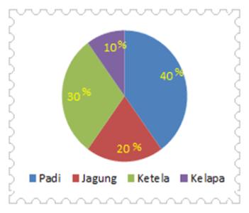Diagram lingkaran kelas 6 diagram collection diagram pengumpulan dan penyajian data rumah rumus diagram lingkaran persen ccuart Choice Image