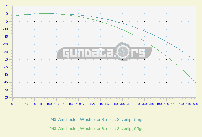 Win Trajectory 338 Vs Lapua Mag 300