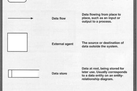 Flow diagram symbols explained best wild flowers wild flowers explained library automationdirect com pneumatic circuit symbols figure b position double solenoid actuated spring return valve standard flowchart ccuart Gallery