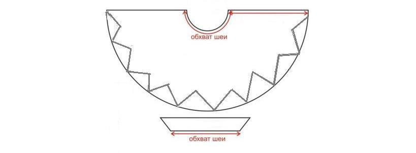 Modelul de manta