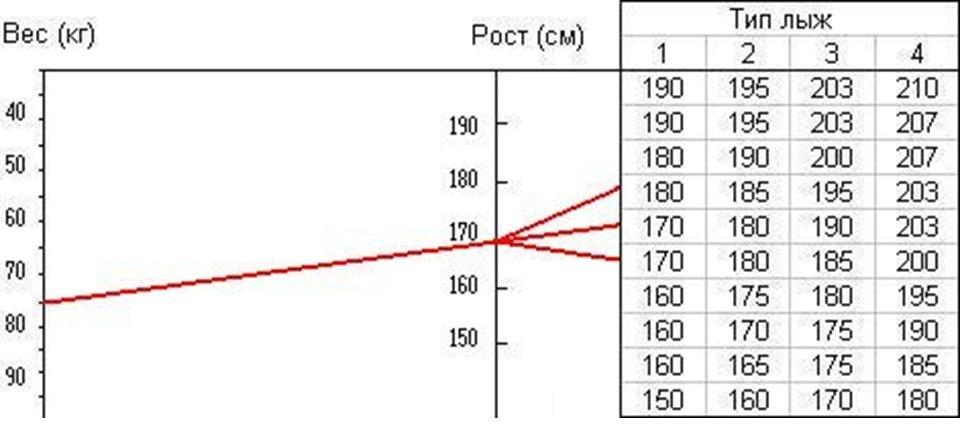 Салмағы мен өсуіне байланысты шаңғы және ересектер үшін шаңғы селекциялық схемасы, 2-мысал