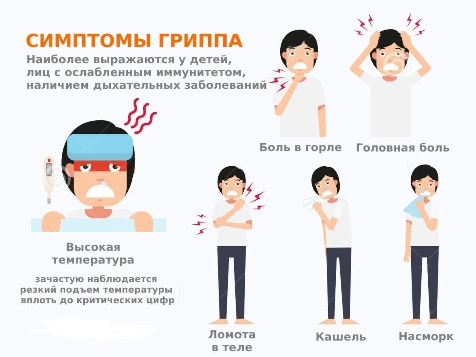 Simptomele gripalei 2021.