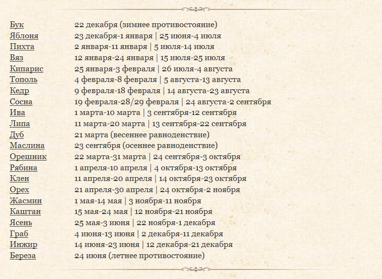 Horoscope Druidov.