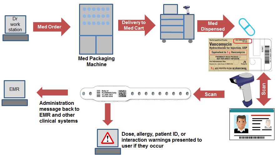 Hospital Medicine Carts
