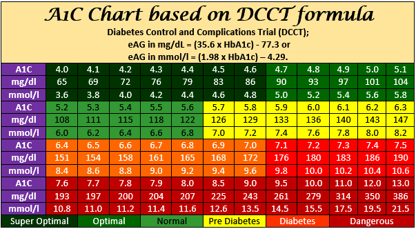 Pdf Sugar Chart Levels Blood