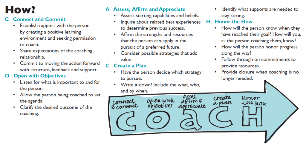 Coaching And The People Side Of Person Centered Change