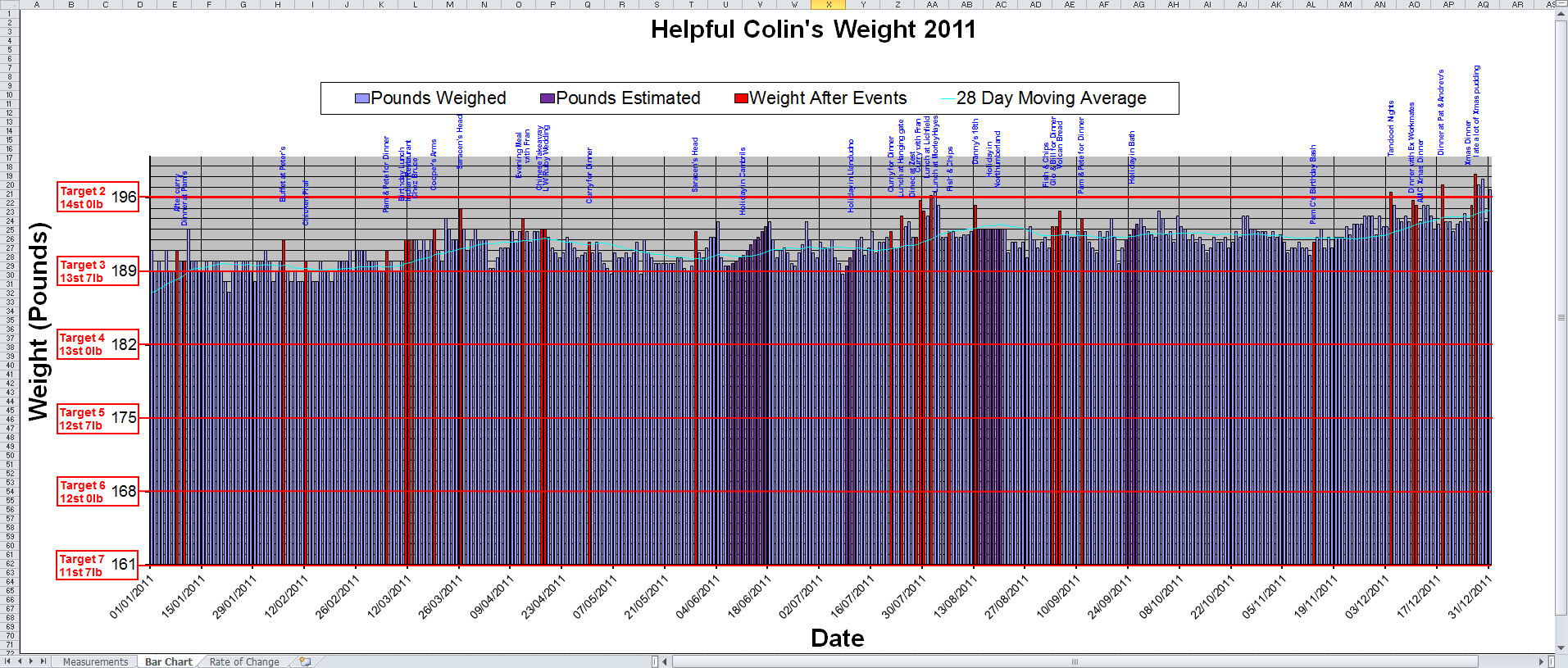 Excel Templates for Body Weight Records   Helpful Colin Excel Graph of Helpful Colin s Weight 2011   Select it to enlarge it