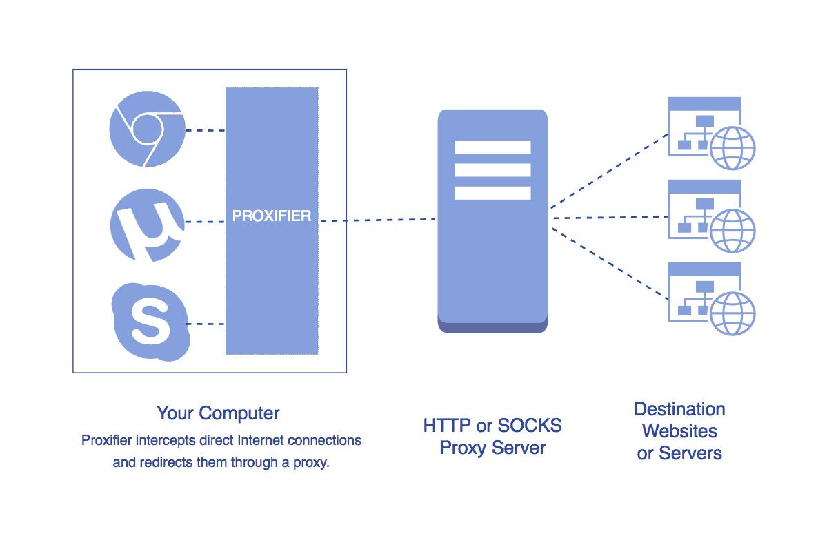 代理转全局 – Proxifier [Mac/Win] 强大的网络转发定向工具