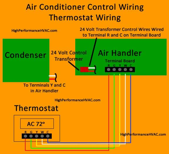 Central Air Conditioning Troubleshooting