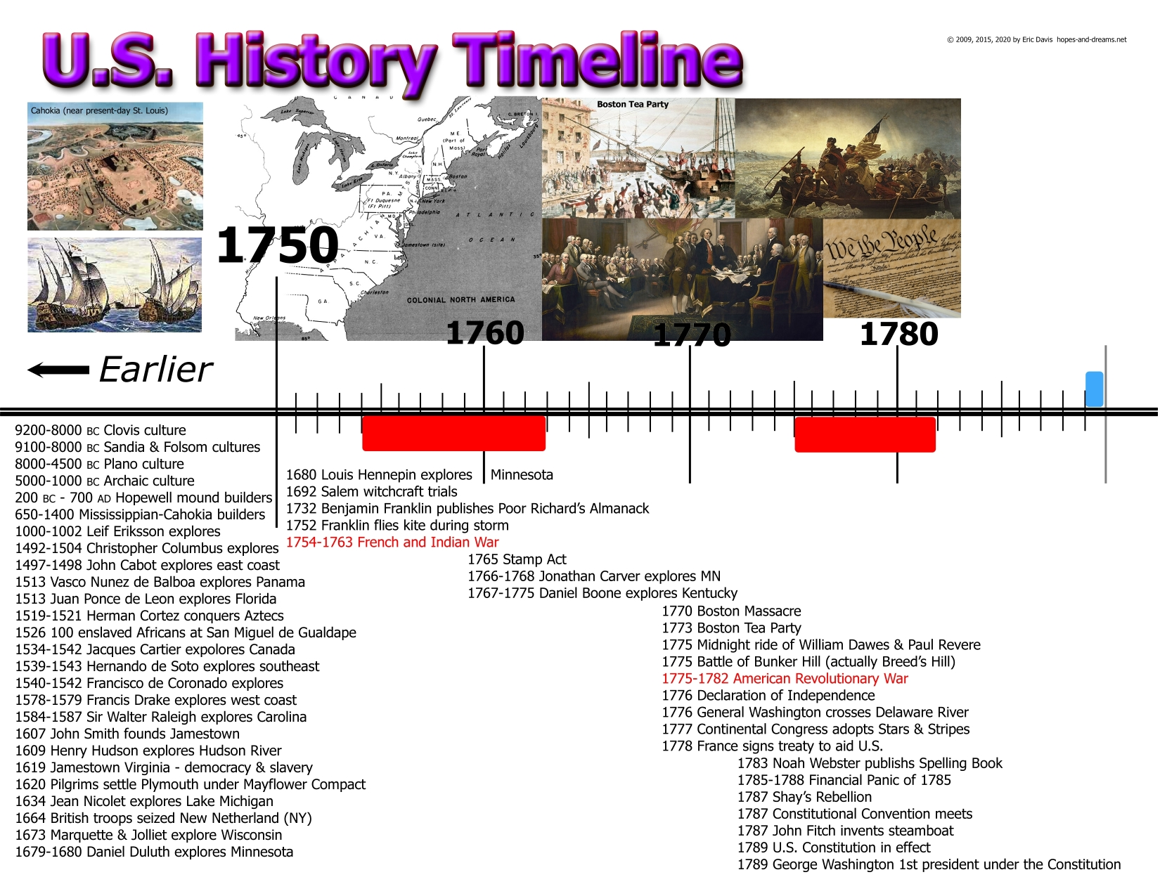 american history timeline i This is a timeline of united states history, comprising important legal and territorial changes as well as political, social.