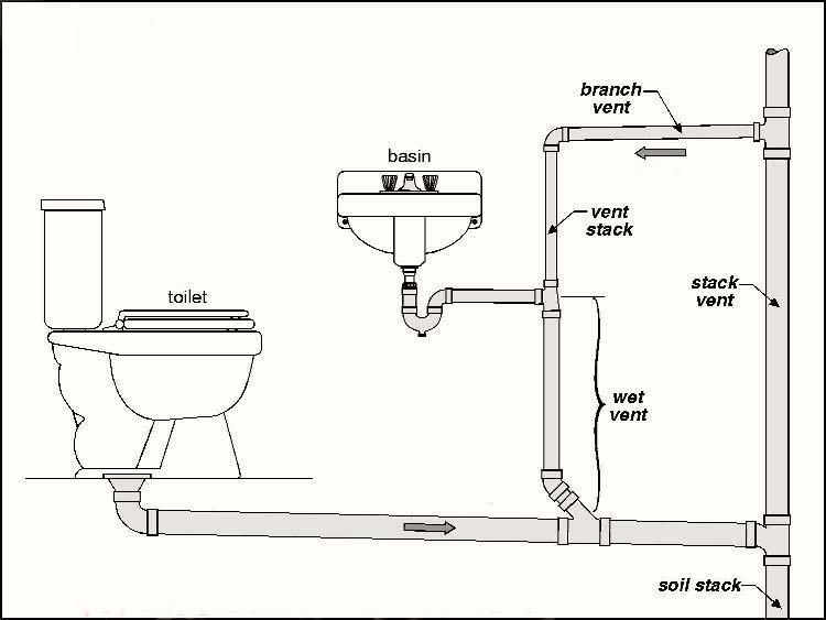 Plumbing Vent Tips How To Build A House