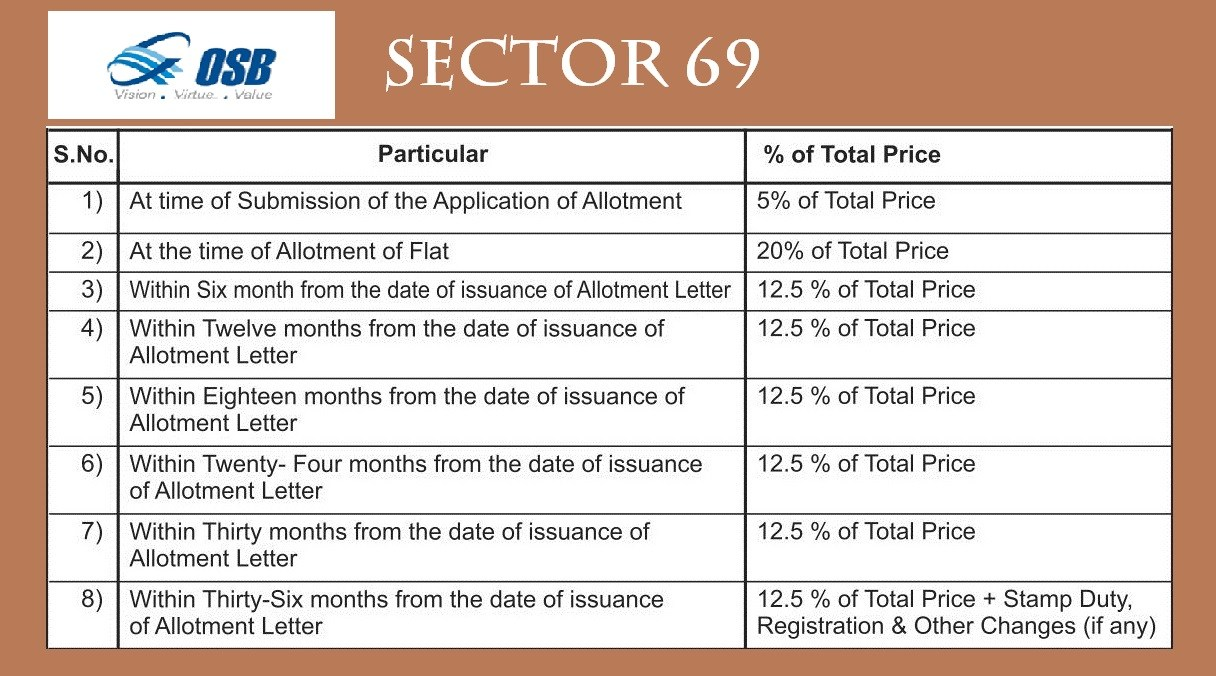 Payment Plan OSB Sector 69 gurgaon