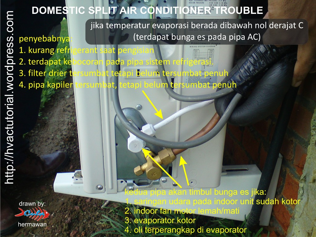 Wiring diagram kompresor ac free download wiring diagram xwiaw ac free download wiring diagram split air conditioner troubleshooting hermawans blog of wiring diagram kompresor ac asfbconference2016 Choice Image