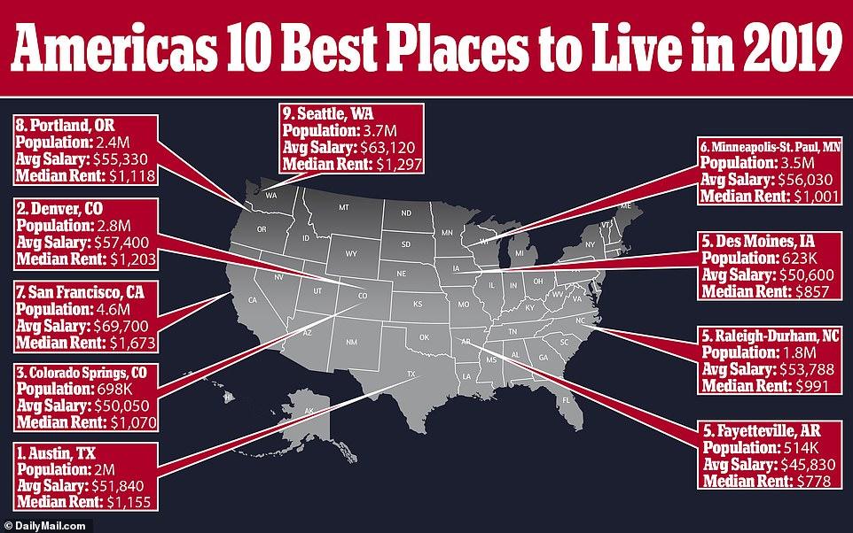 Usa Best Place Live