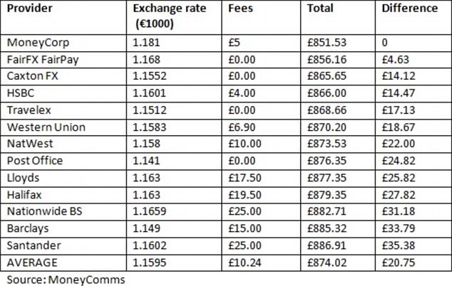 Western union fees international