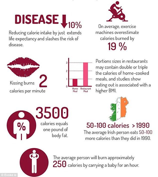Calories Burned Machines