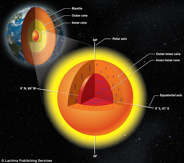 Scientists find our planet s inner core has ANOTHER core of its own     Researchers have found that the Earth s inner core has an interior  structure of its own made