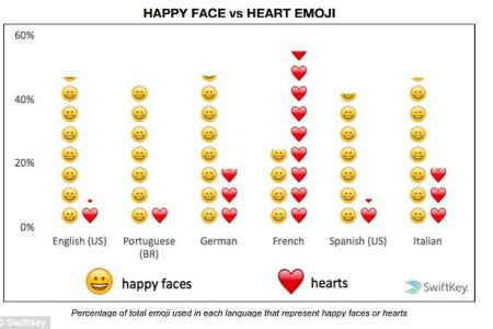 What Does The Different Heart Emojis Mean On Snapchat Archidev