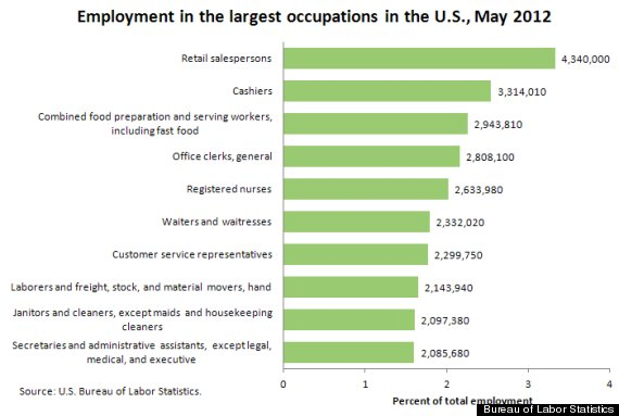 Retail Salesperson The Most Common U S Worker Earns