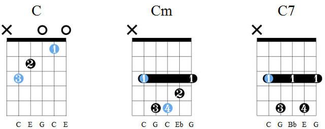Аккорды C, Cm, C7