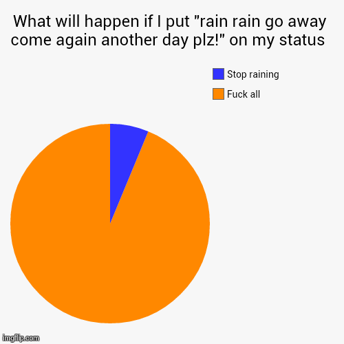 It Rain Meme Funny Make