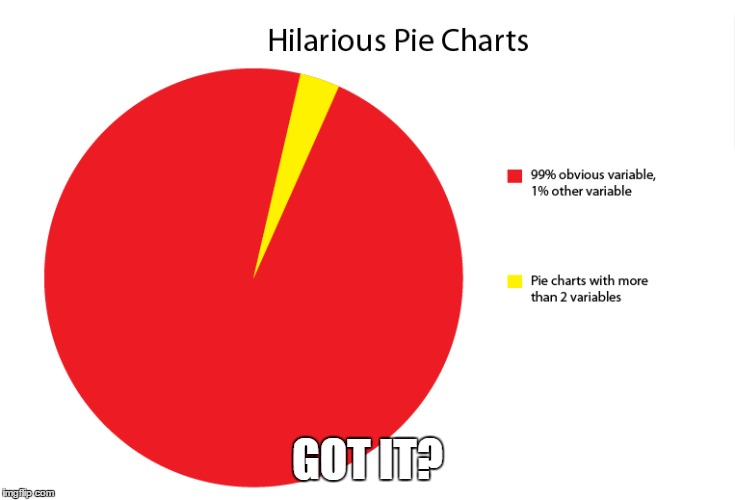 Funny Pie Charts And Graphs