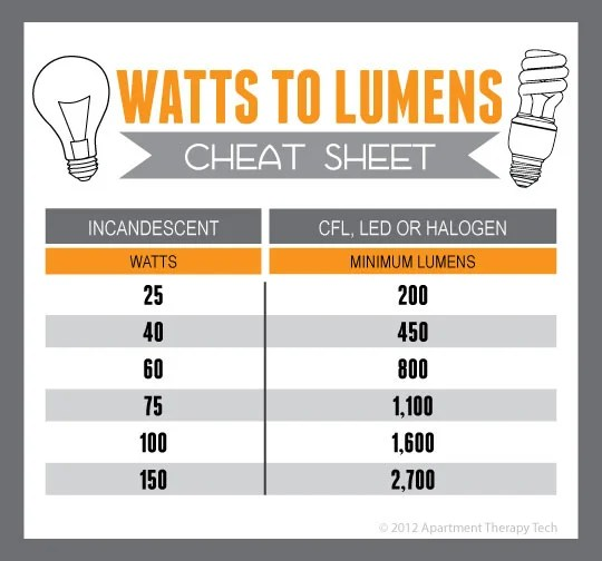 Cfl Light Bulbs Wattage Equivalents