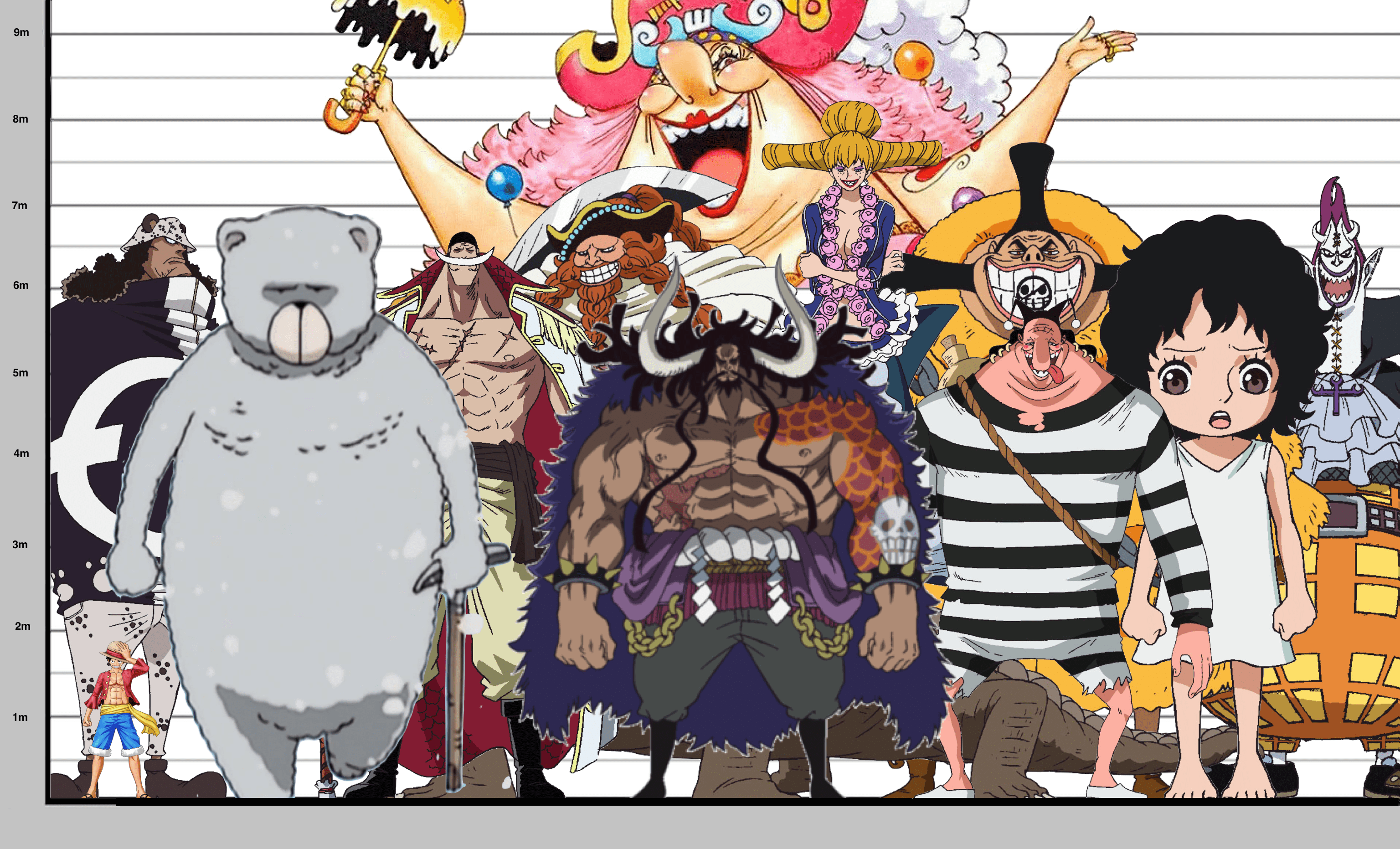 Kaido's height compared to some of the other tallest ...