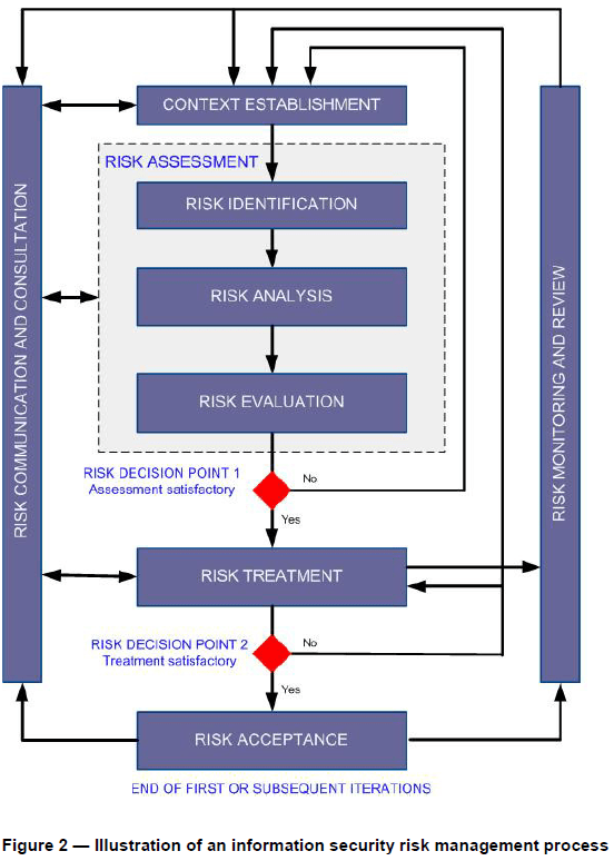 Iso 27001 Security Policy