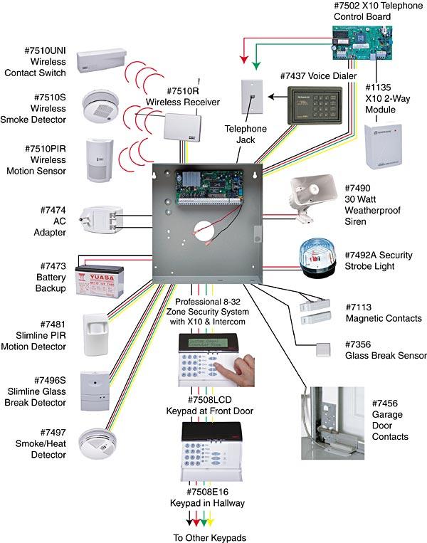Ademco Alarm System