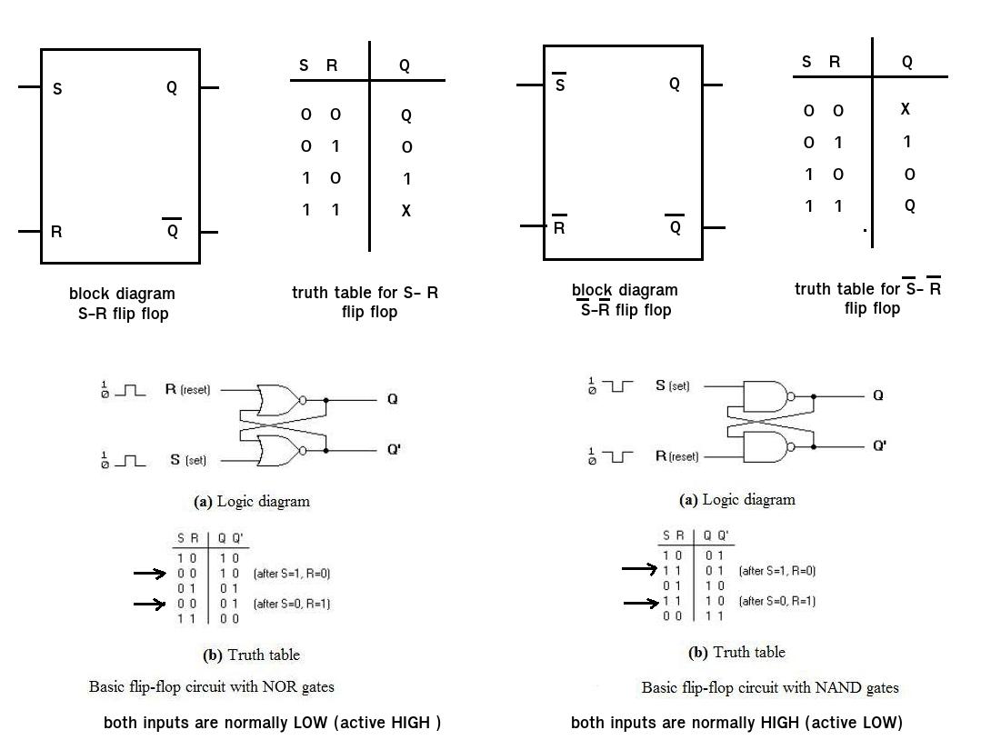 T Flip Flop Circuit Diagram Logic Truth Table