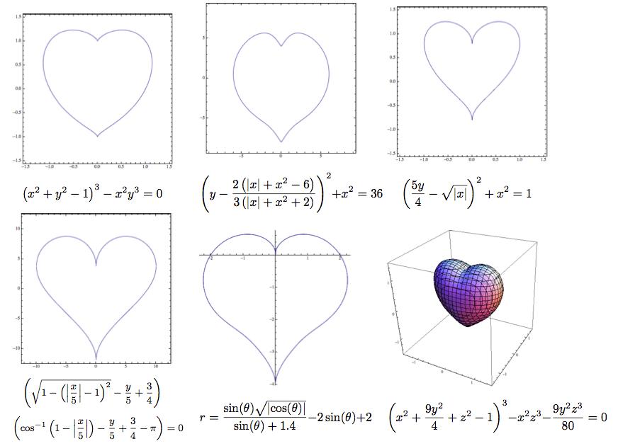Heart Equation Math