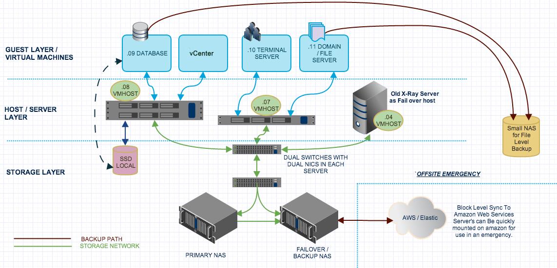 Backup System Pick