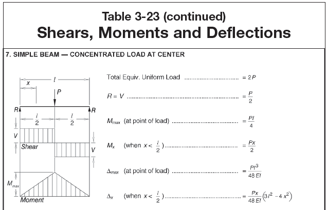 Multiple Point Loads Beam Deflection Tables