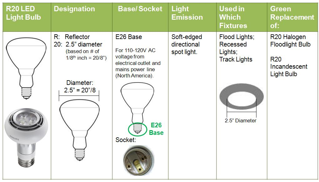 Reflector Flood Light Bulbs