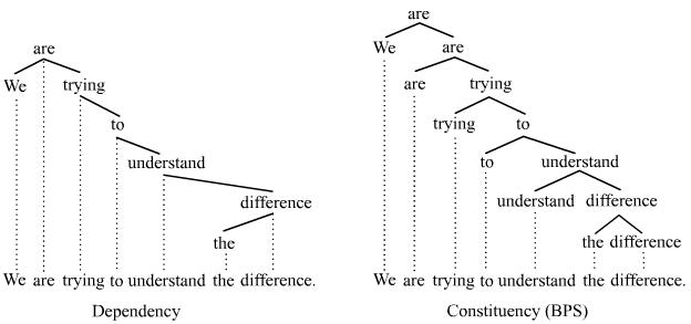 Compound Prepositional Phrase