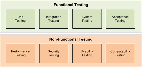 Application Security Design Review