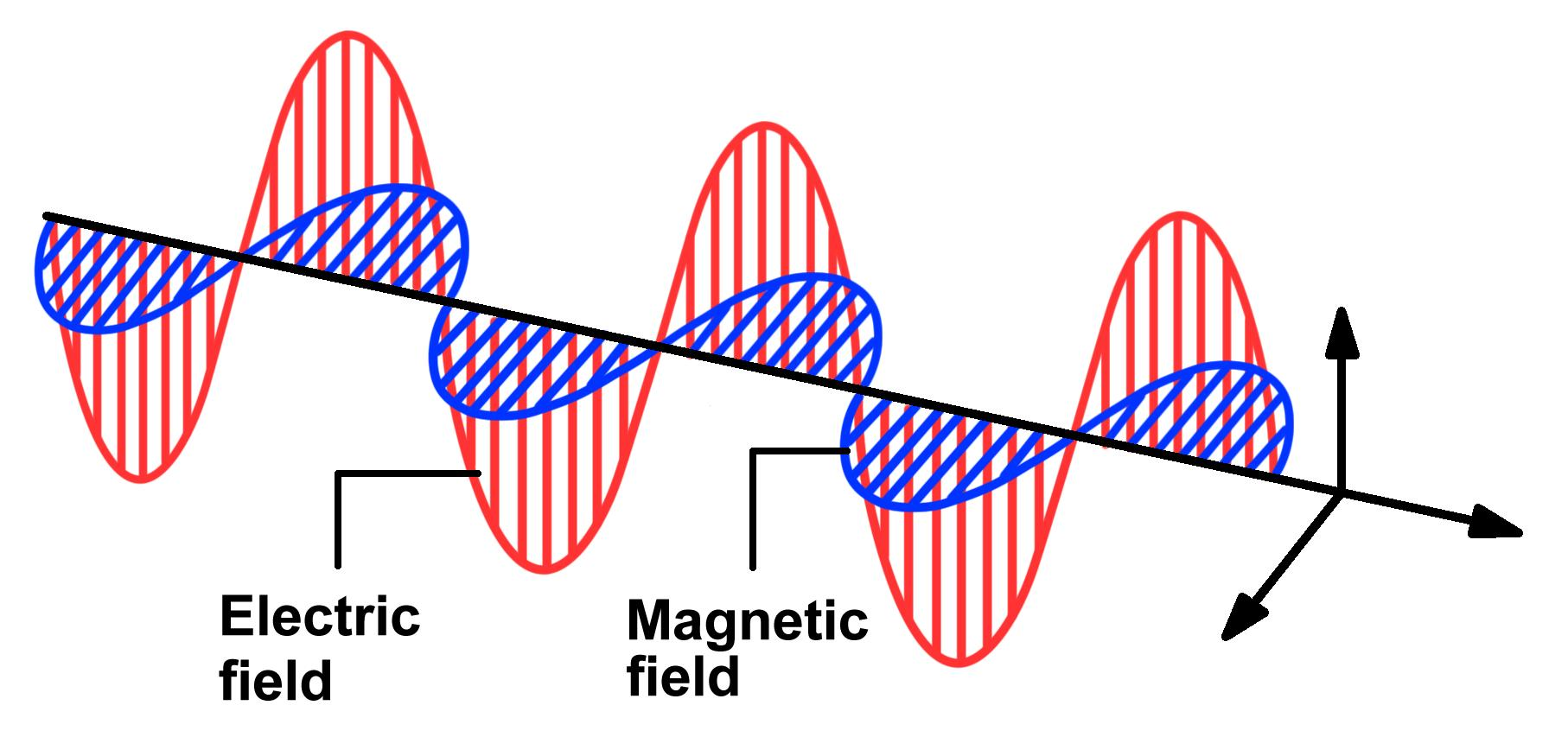 What Relationship Between Electric And Magnetic Fields