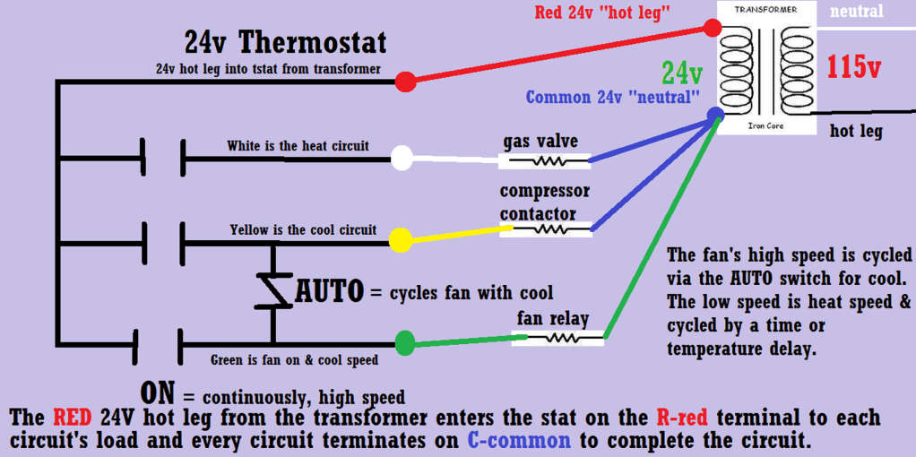 Home Air Conditioner Only Fan Works