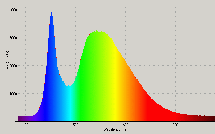 Led Light Bulbs Color Spectrum