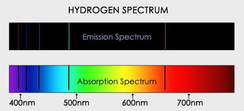 Hydrogen Line Emission Spectra