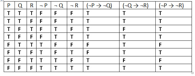 Logic Gates Truth Table