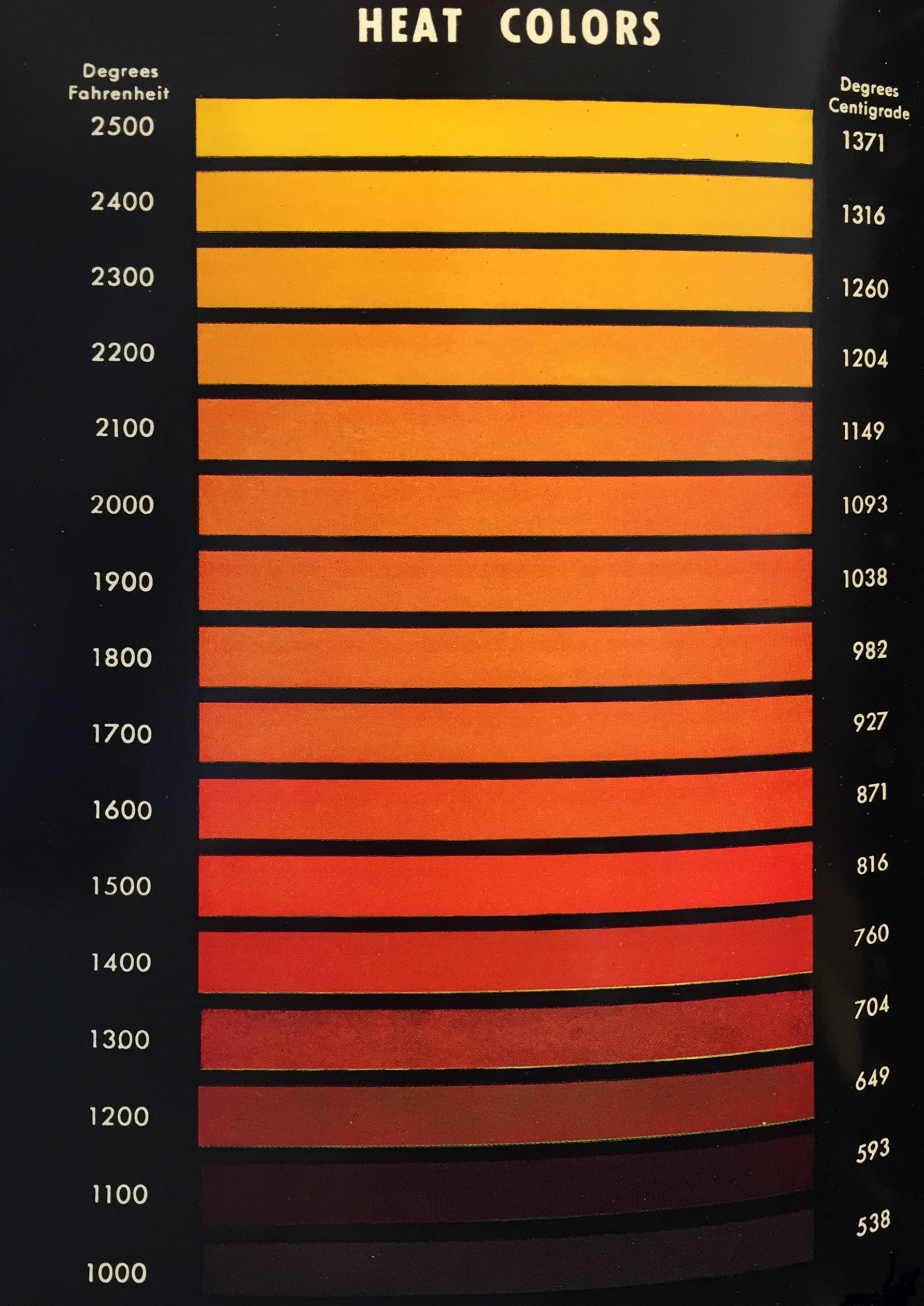 Steel Temper Color Chart