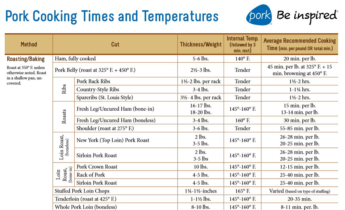 Rack Pork Roasting Time