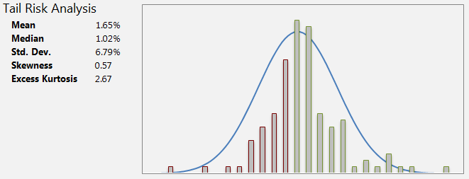 Normal Distribution Curve Excel