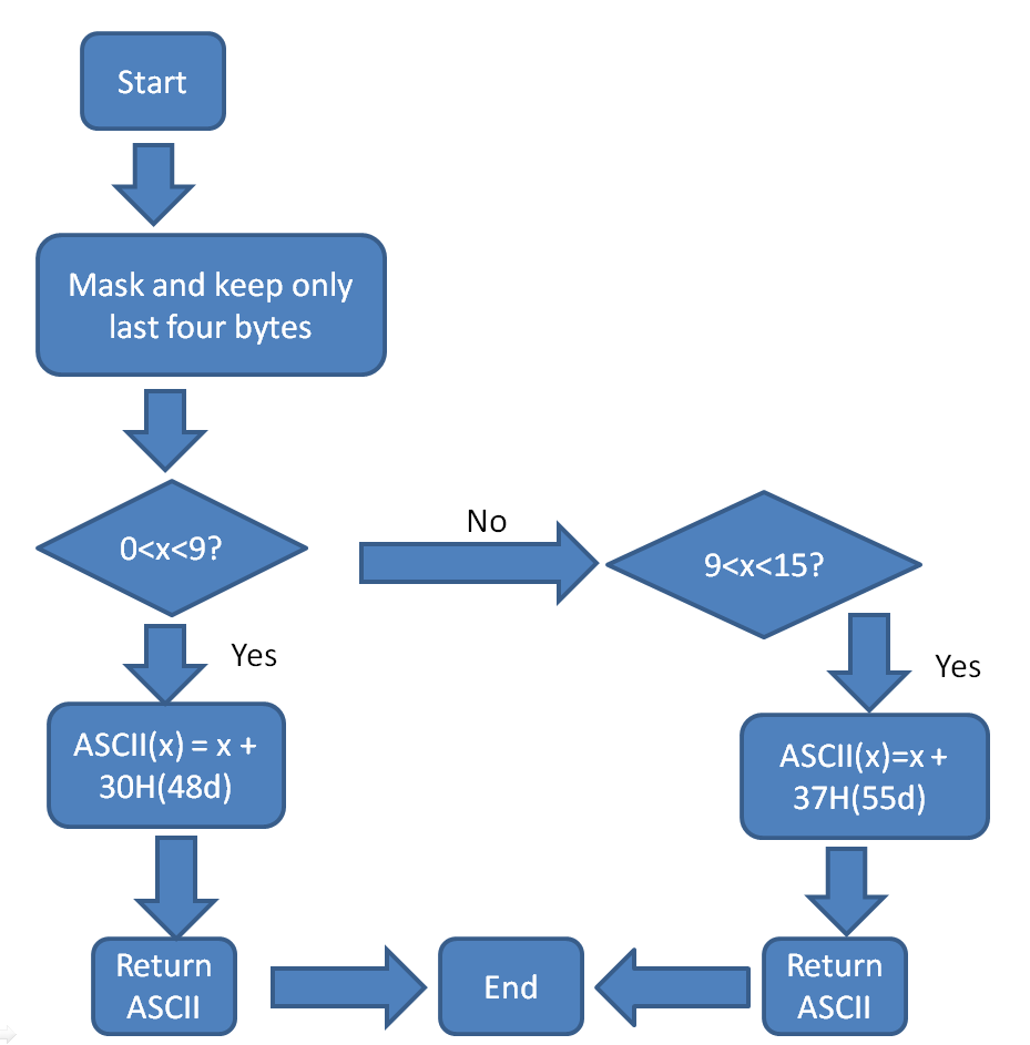 Ascii Binary Code Chart