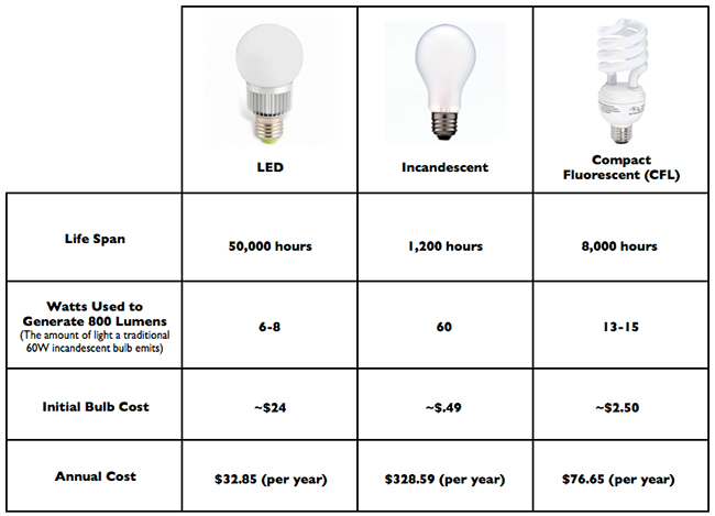 Led Light Bulbs Vs Incandescent